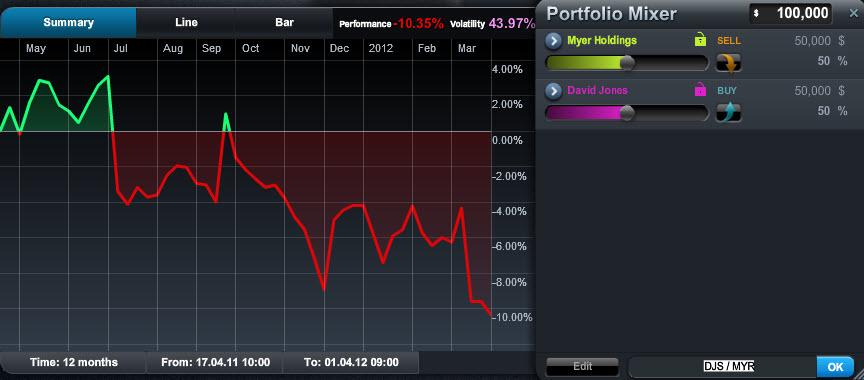 Cmc option trading