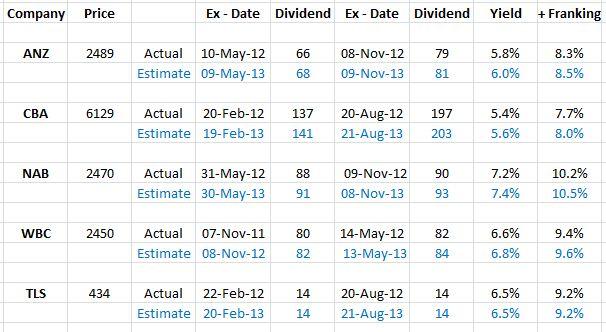 20121212 div yields