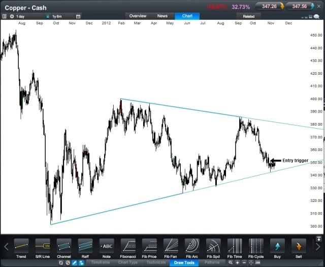 Copper Cash CFD at 19 November 12