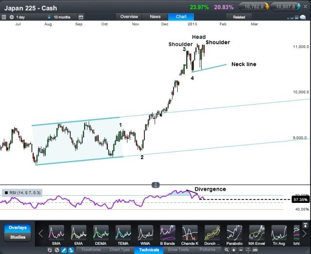 Japan 225 cash CFD - Daily. Source: CMC Tracker
