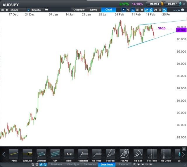 AUD: JPY CFD - 4 Hour