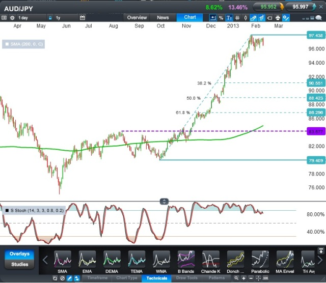 AUD: JPY CFD - Daily. Source: CMC Tracker
