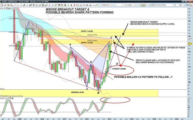 EURJPY - Monthly 10 Feb