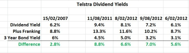 Telstra Dividend Yield Table