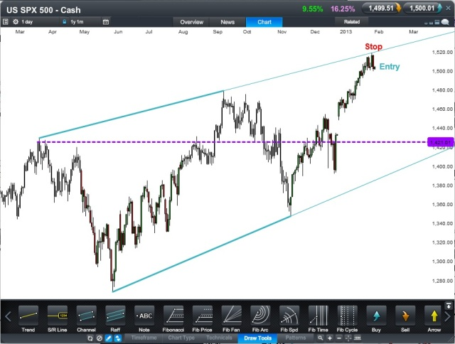 US SPX Cash CFD - Daily