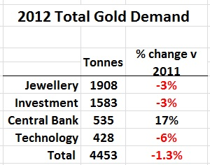 Source: World Gold Council