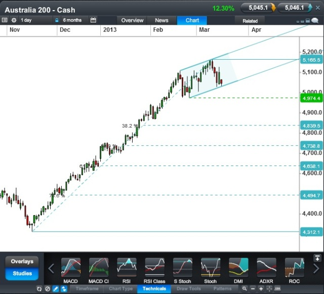 Australia 200 CFD Daily 18 March