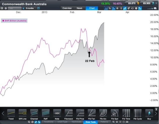CBA and BHP CFD - Source: CMC Tracker