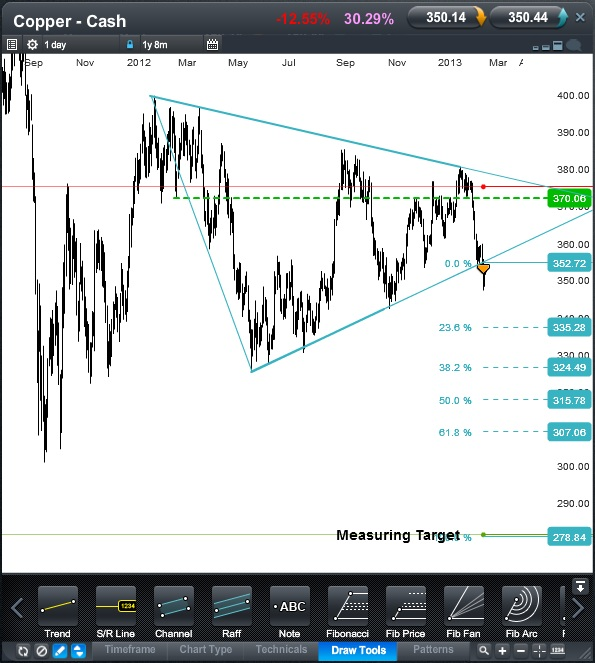 Copper Cash CFD Daily 6 March