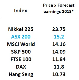 *Index Price Earnings base on Bloomberg survey of analyst earnings forecasts for 2013