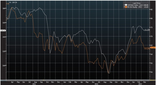 RIO V Iron Ore Index. Source: Bloomberg