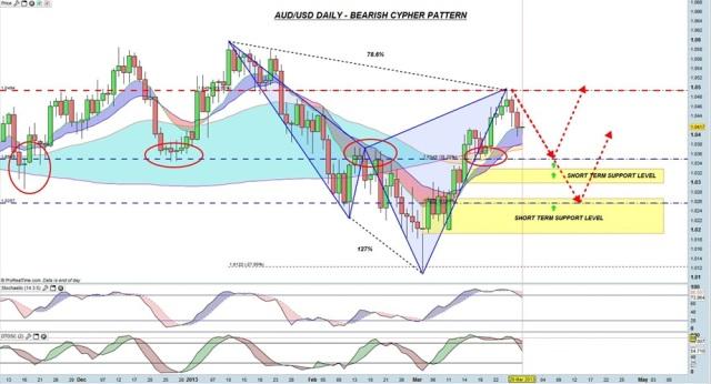 AUDUSD - Daily. Bearish Cypher Pattern