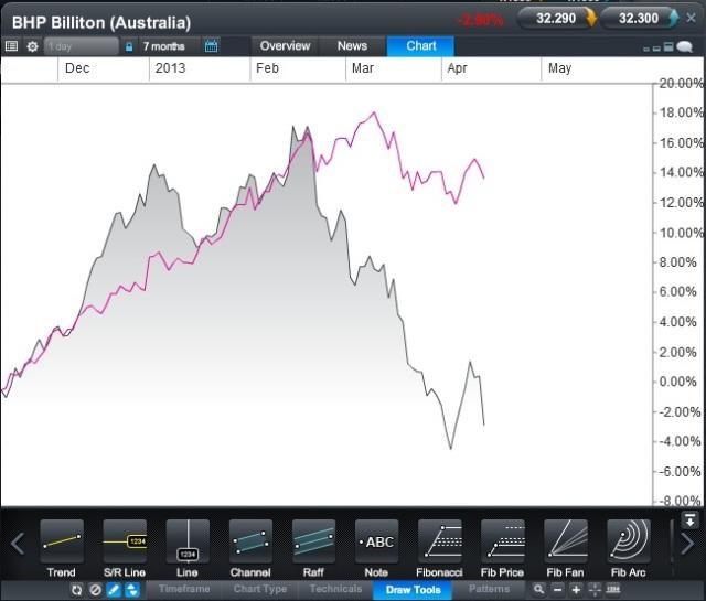 BHP CFD v Australia 200 CFD