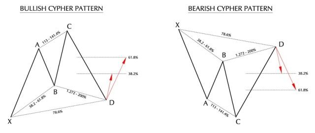 Cypher Pattern Diagram