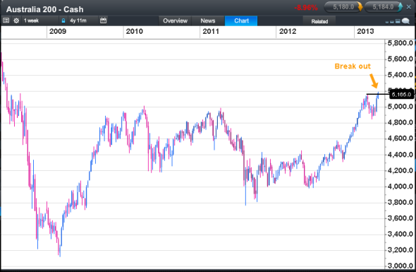 20130501 xjo wkly