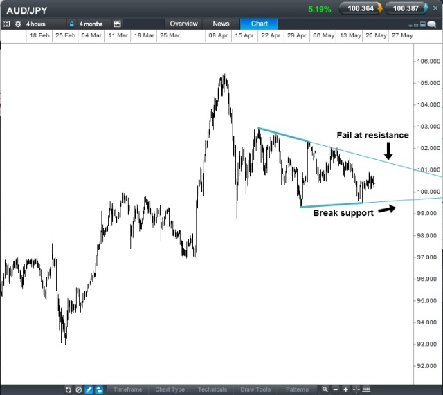 AUD:JPY CFD - 4 Hour