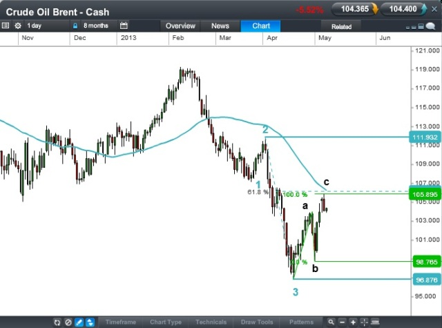 Crude Oil - Brent 8 May