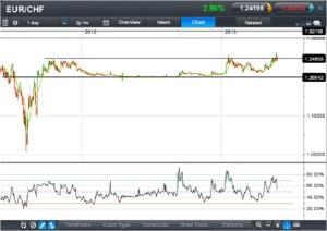 EUR: CHG CFD - Daily. Source: CMC Tracker