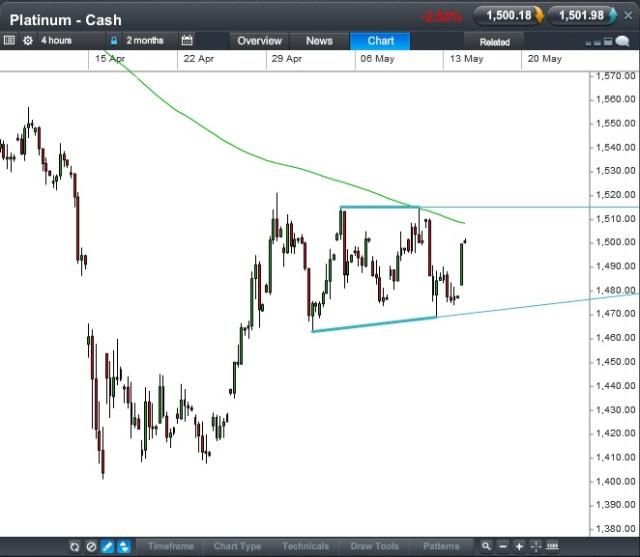 Platinum Cash CFD - Source: CMC Tracker