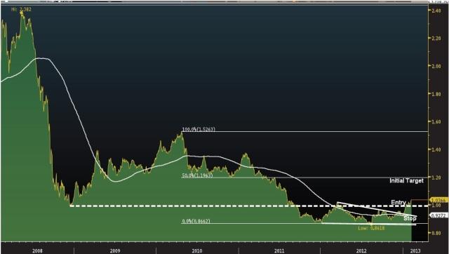 Platinum: Gold Ratio - Source: Bloomberg