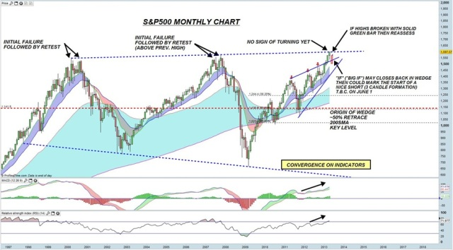 S&P 500 Monthly 2 May